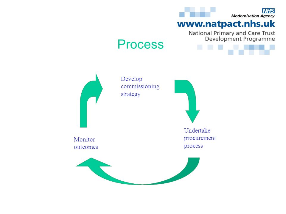 Process Develop commissioning strategy Undertake procurement process