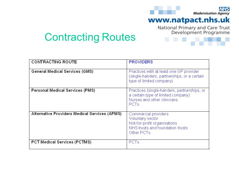 Contracting Routes - Summary