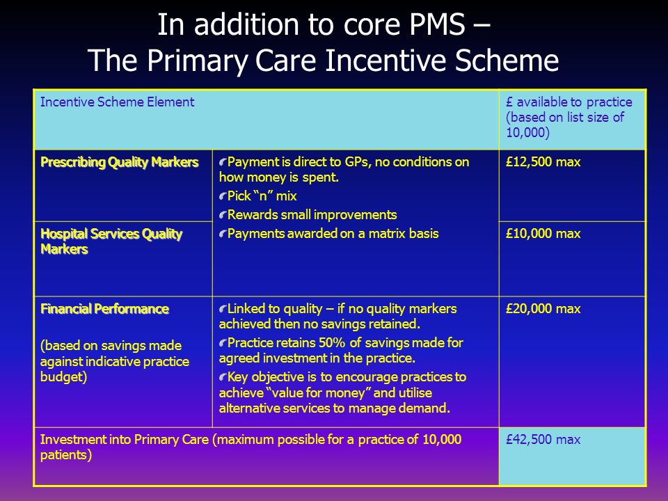 In addition to core PMS – The Primary Care Incentive Scheme