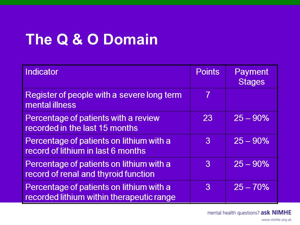 The Q & O Domain Indicator Points Payment Stages