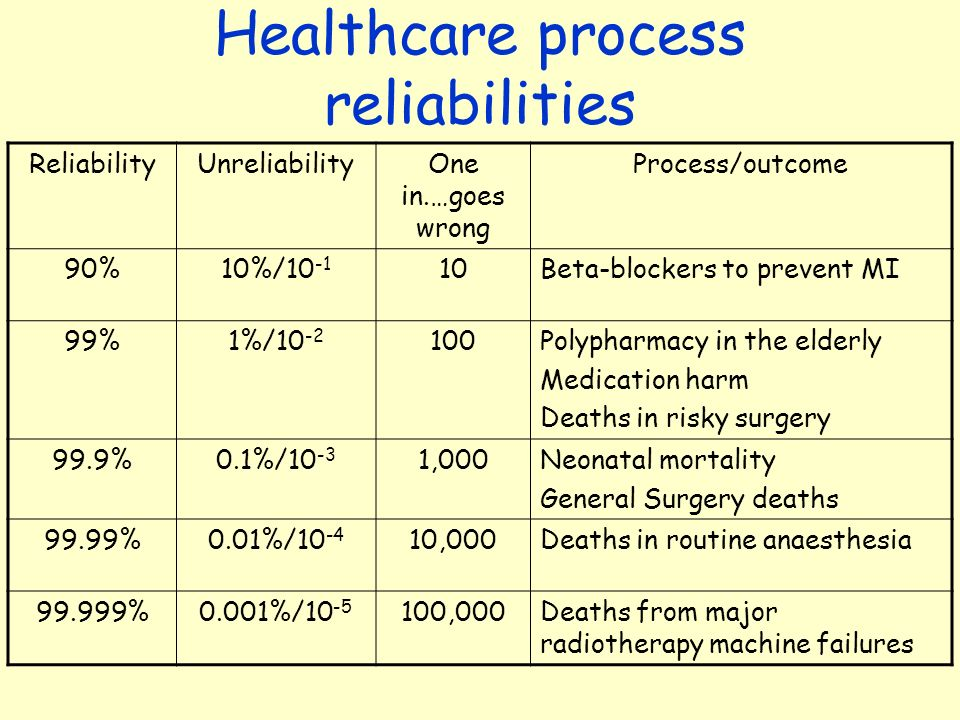 Healthcare process reliabilities