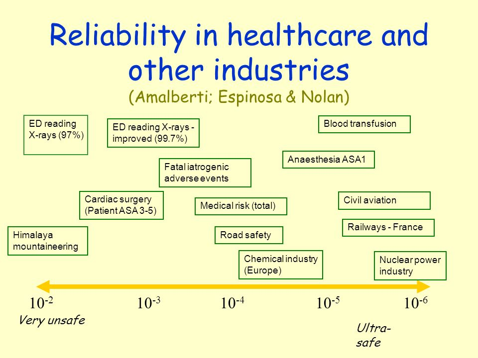 Reliability in healthcare and other industries (Amalberti; Espinosa & Nolan)