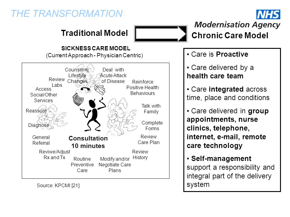 THE TRANSFORMATION Traditional Model Chronic Care Model