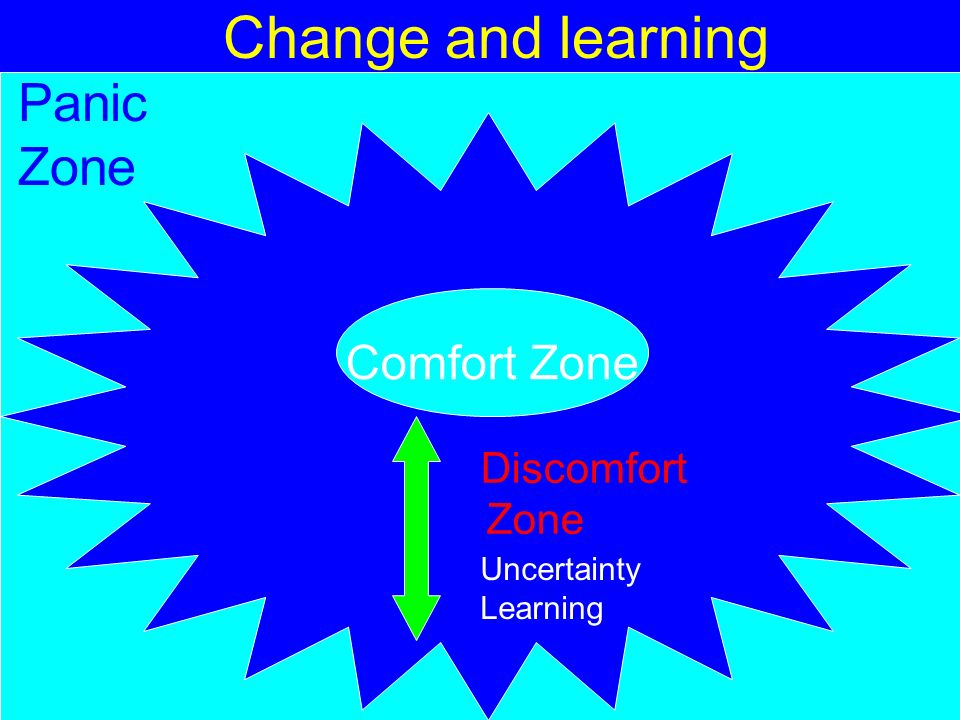 Change and learning Panic Zone Comfort Zone Discomfort Zone