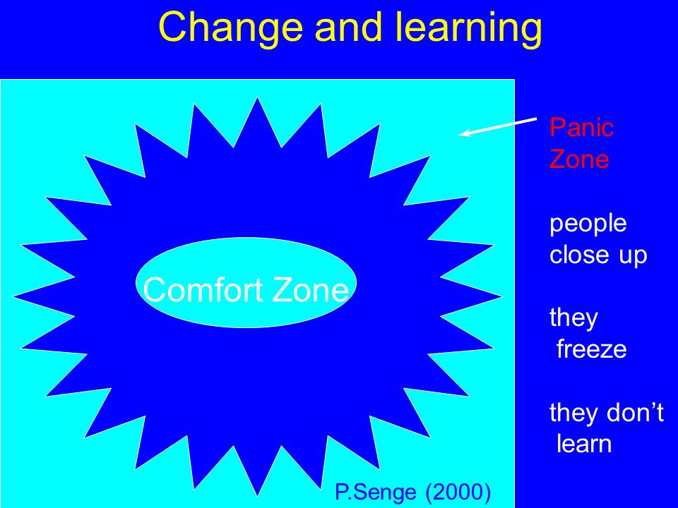 Change and learning Comfort Zone Panic Zone people close up they