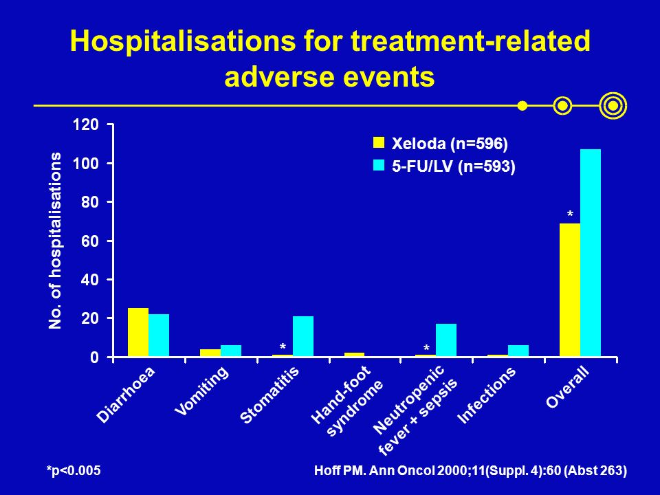 Hospitalisations for treatment-related adverse events