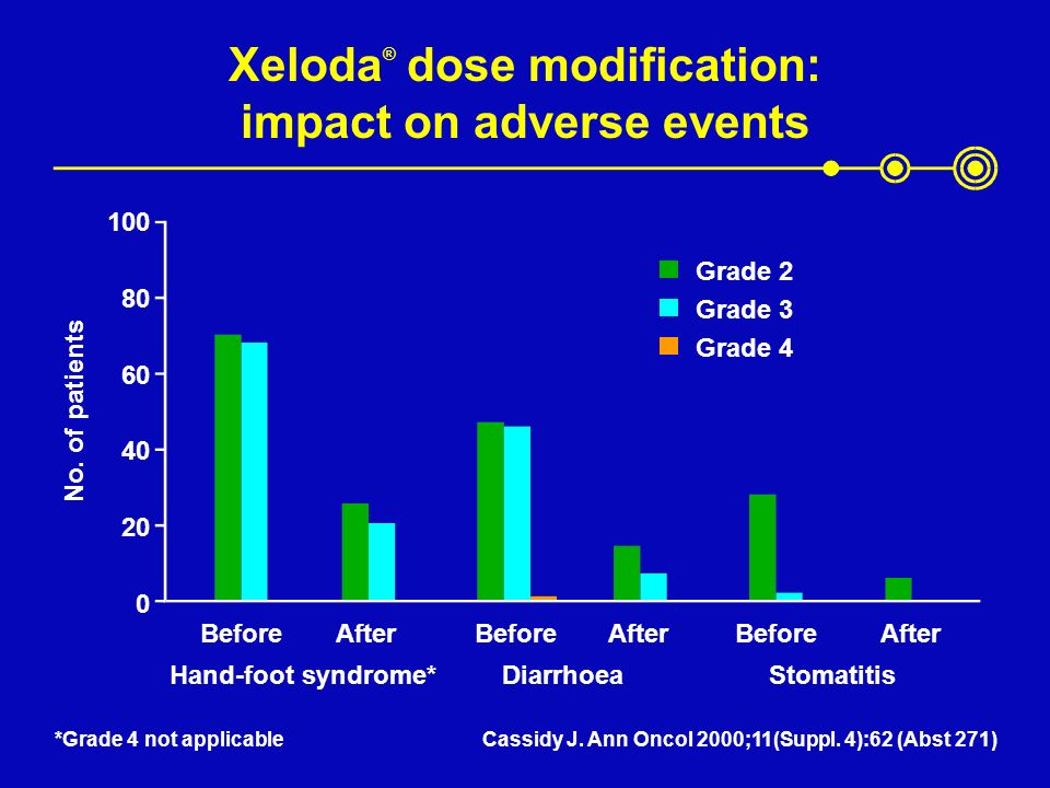Xeloda® dose modification: impact on adverse events