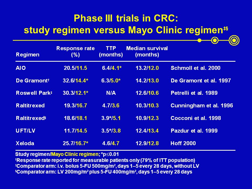 Phase III trials in CRC: study regimen versus Mayo Clinic regimen‡§