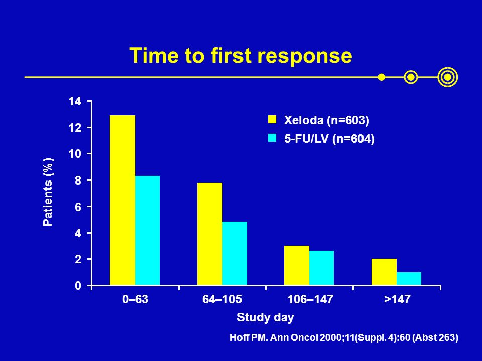 Time to first response Xeloda (n=603) 5-FU/LV (n=604) Patients (%)
