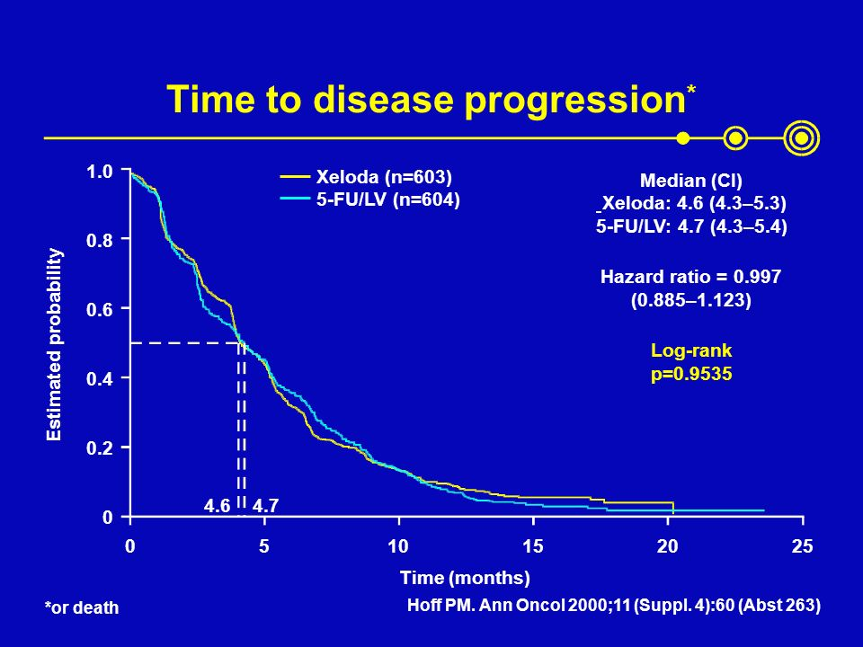 Time to disease progression*