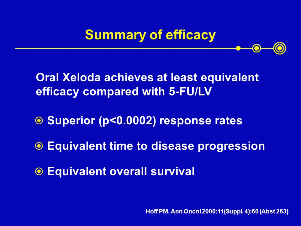 Summary of efficacy Oral Xeloda achieves at least equivalent efficacy compared with 5-FU/LV. Superior (p<0.0002) response rates.