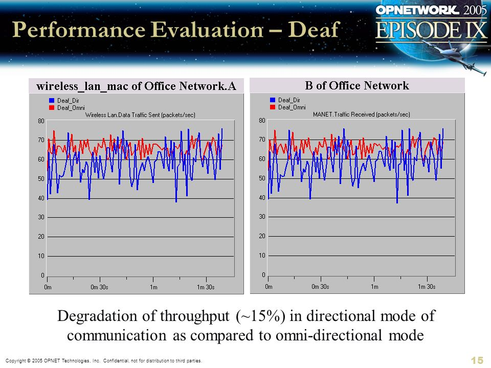 Performance Evaluation – Deaf