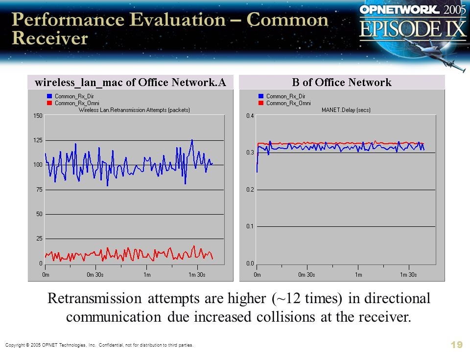 Performance Evaluation – Common Receiver