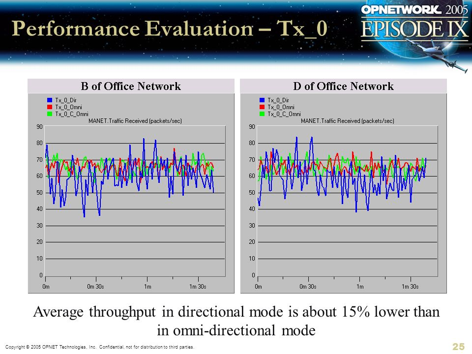 Performance Evaluation – Tx_0