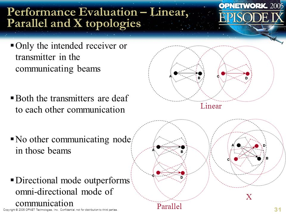 Performance Evaluation – Linear, Parallel and X topologies