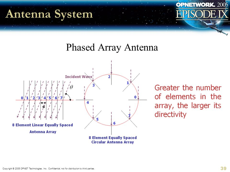 Antenna System Phased Array Antenna