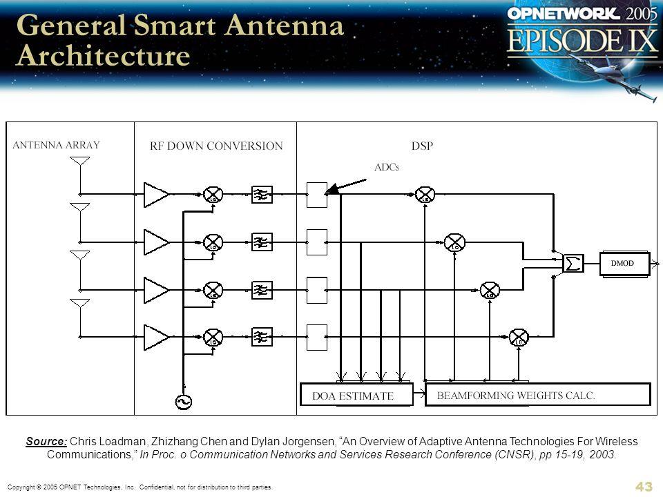 General Smart Antenna Architecture