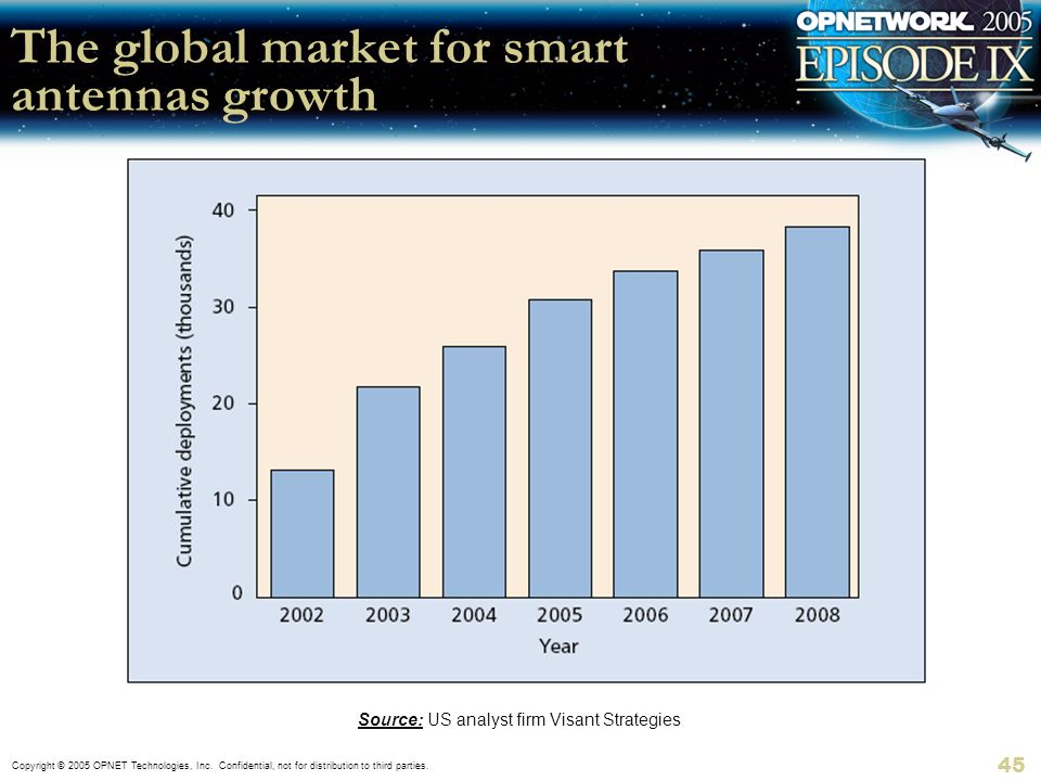 The global market for smart antennas growth