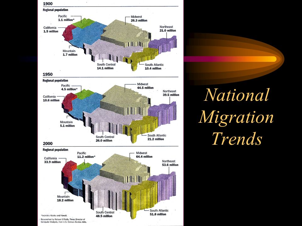 National Migration Trends