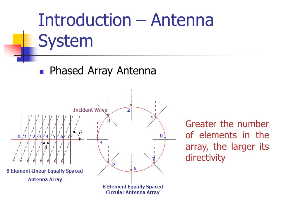 Introduction – Antenna System