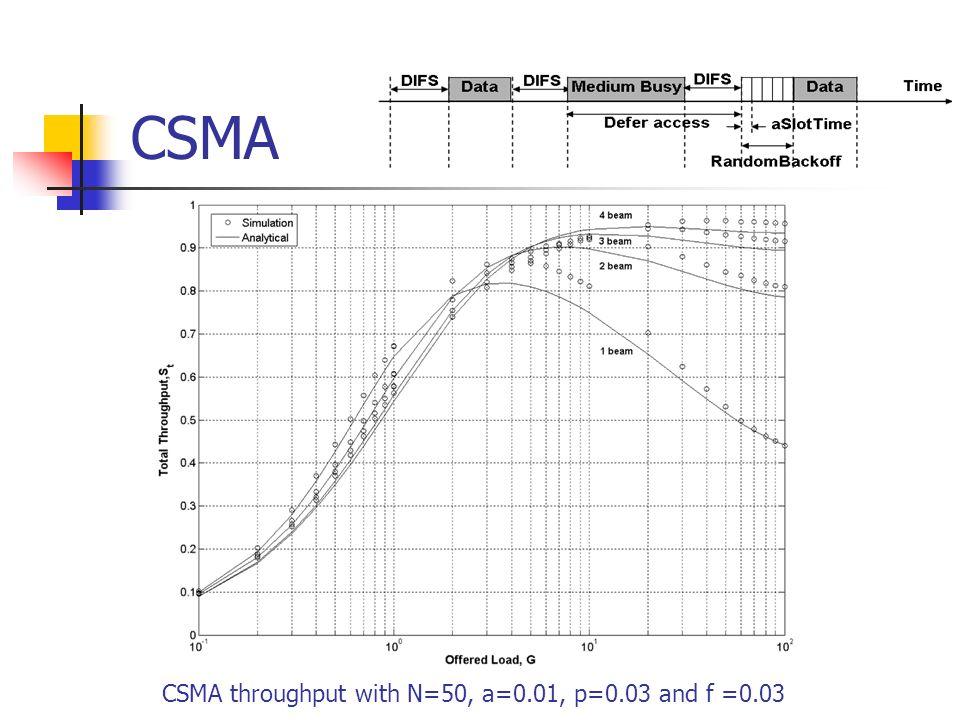 CSMA CSMA throughput with N=50, a=0.01, p=0.03 and f =0.03