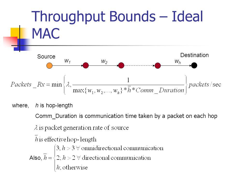 Throughput Bounds – Ideal MAC