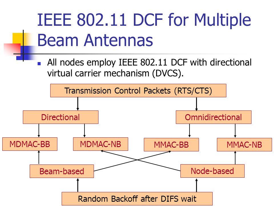 IEEE 802.11 DCF for Multiple Beam Antennas