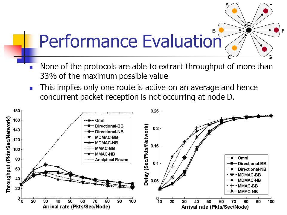 Performance Evaluation