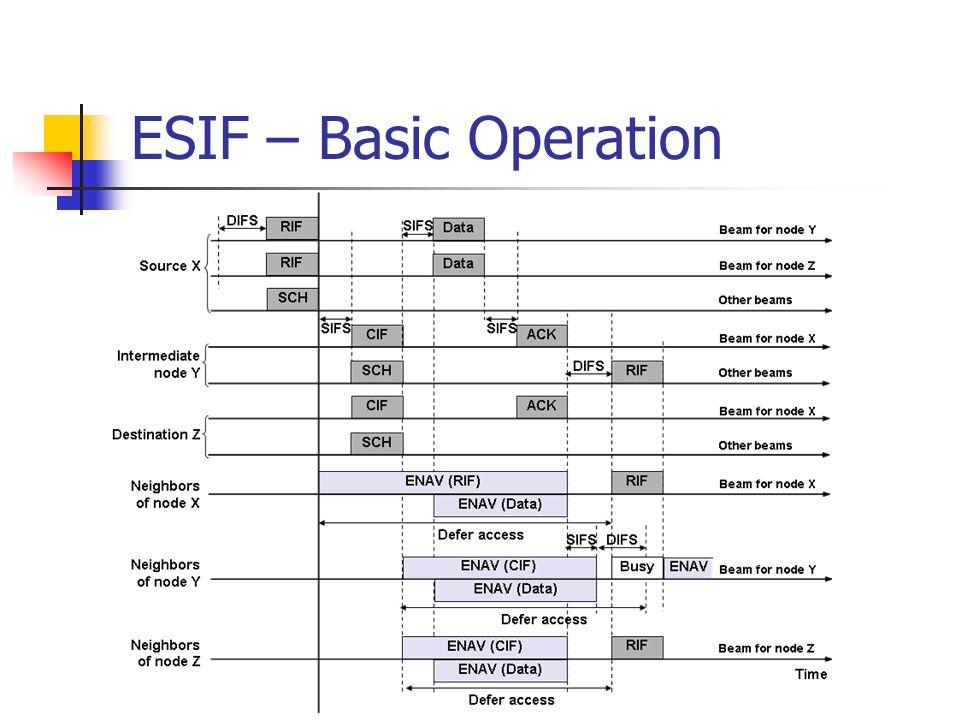 ESIF – Basic Operation