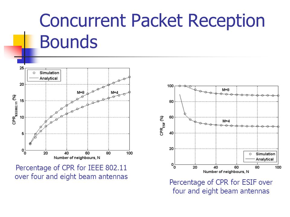 Concurrent Packet Reception Bounds