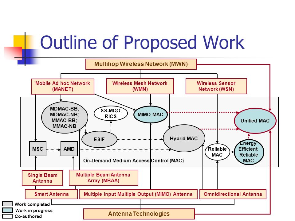 Outline of Proposed Work