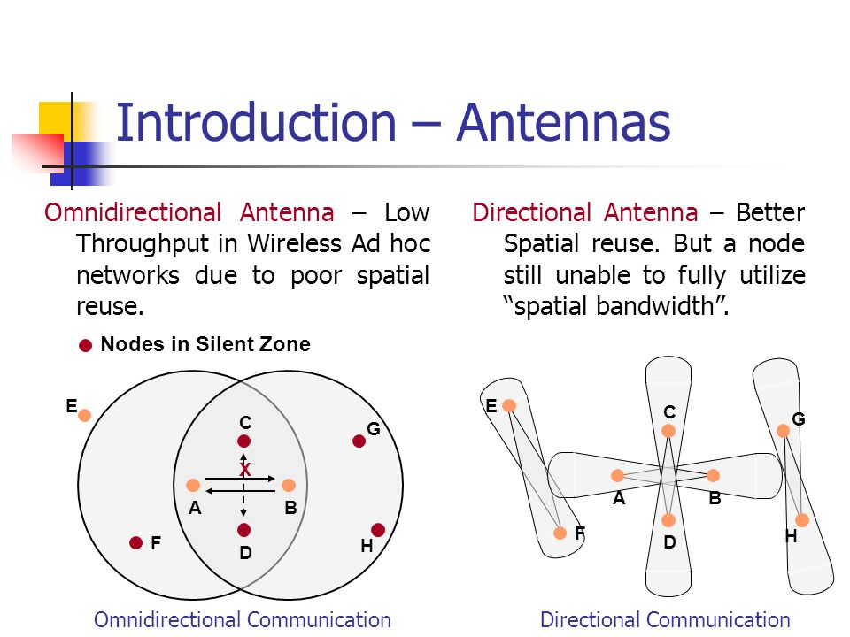Introduction – Antennas