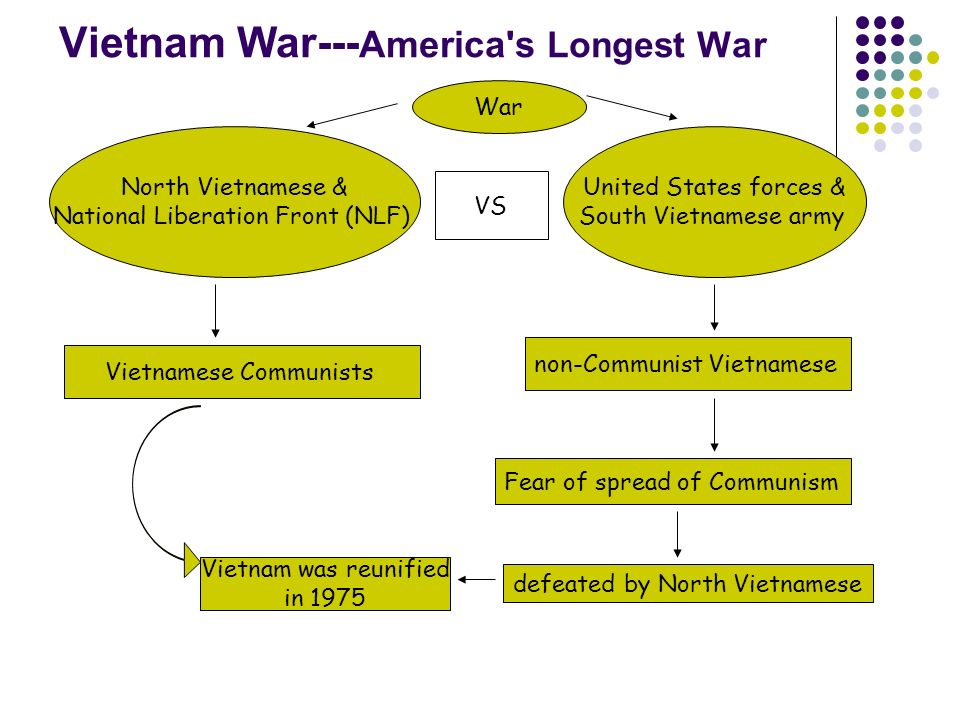 an introduction to the purpose of the vietnam war for the united states United states marine corps command and staff college 2076 south street marine corps combat development command quantico, virginia 22134-5068 master of military studies title: a failure in strategy: america and the vietnam war 1965 involvement in vietnam with the introduction of ground.