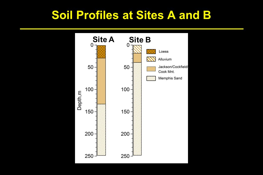 University of missouri columbia ppt video online download for Soil profile video