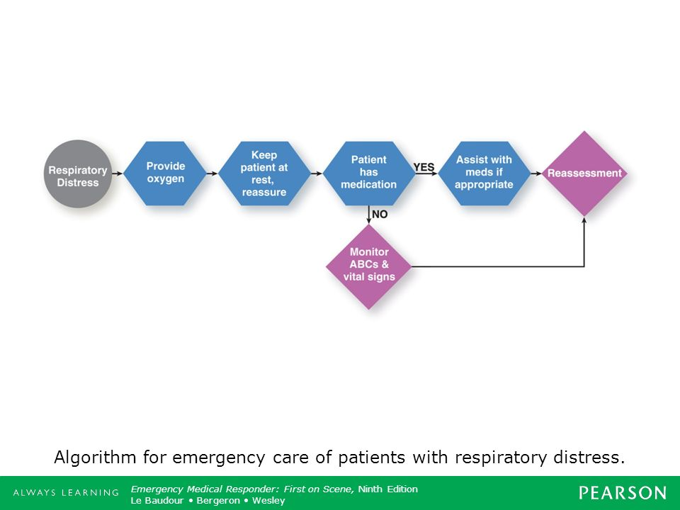 Algorithm for emergency care of patients with respiratory distress.