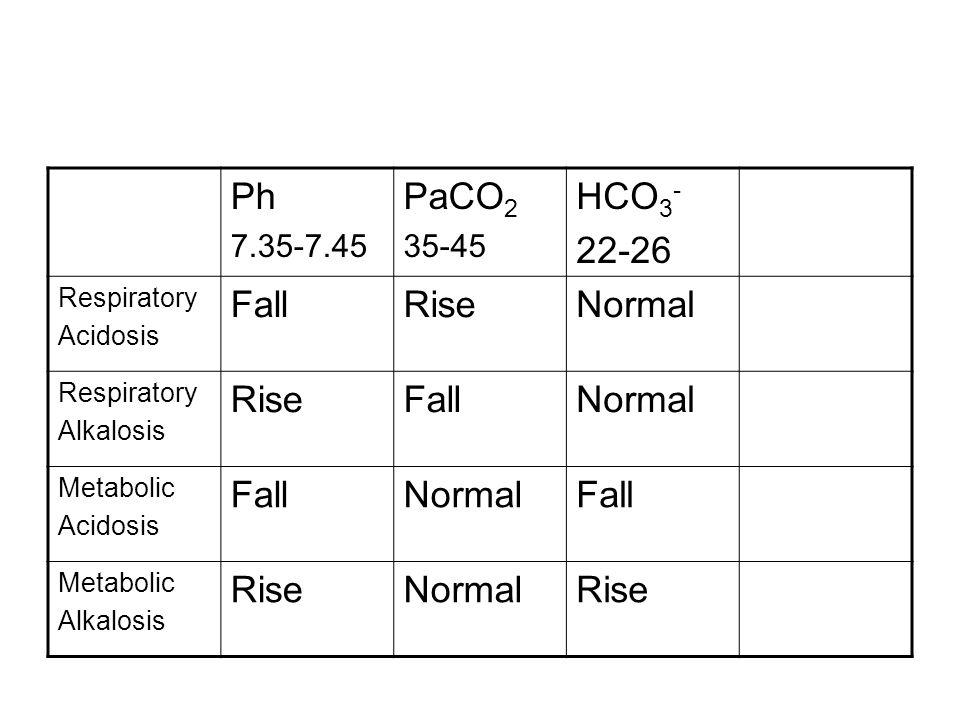 Ph PaCO2 HCO3- 22-26 Fall Rise Normal 7.35-7.45 35-45 Respiratory