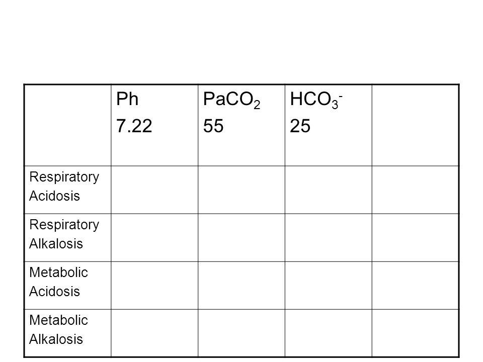Ph 7.22 PaCO2 55 HCO3- 25 Respiratory Acidosis Alkalosis Metabolic