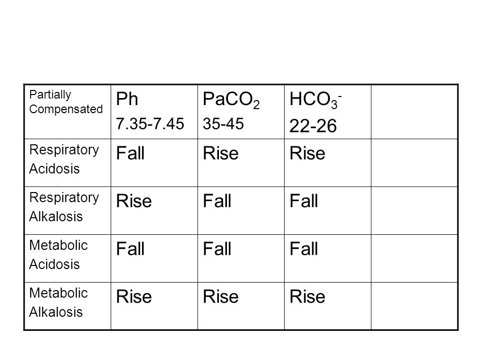 Ph PaCO2 HCO3- 22-26 Fall Rise 7.35-7.45 35-45 Respiratory Acidosis