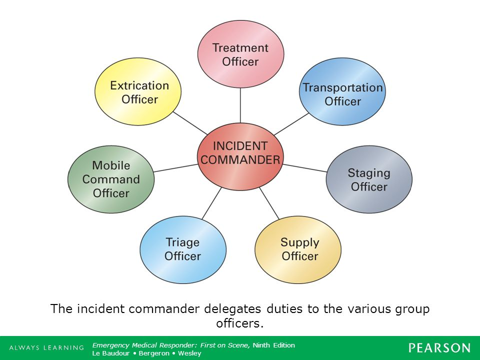 The incident commander delegates duties to the various group officers.
