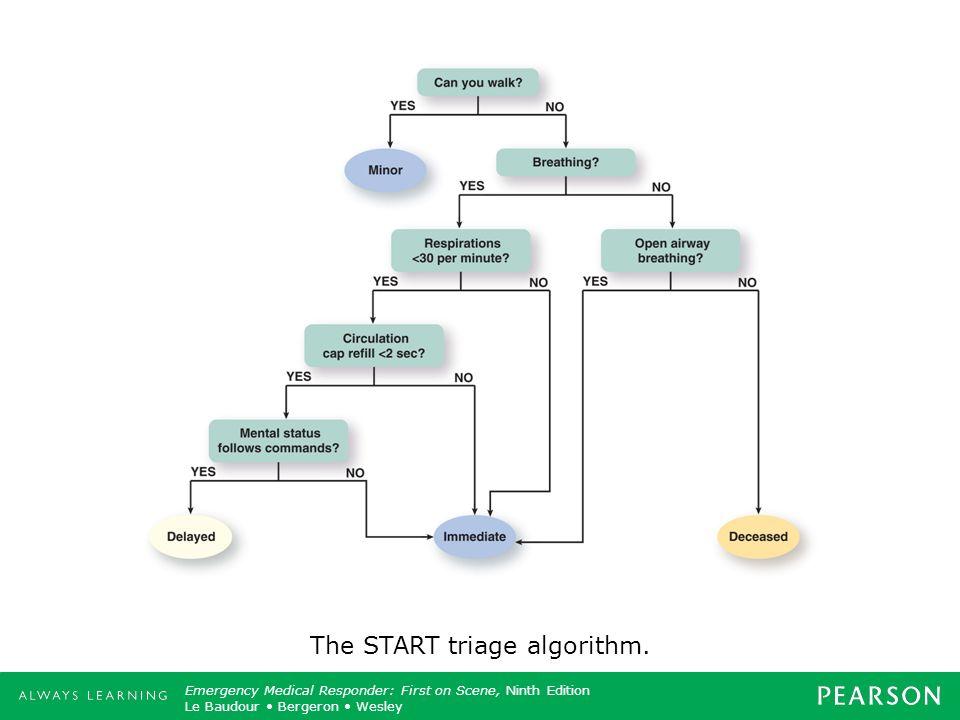 The START triage algorithm.