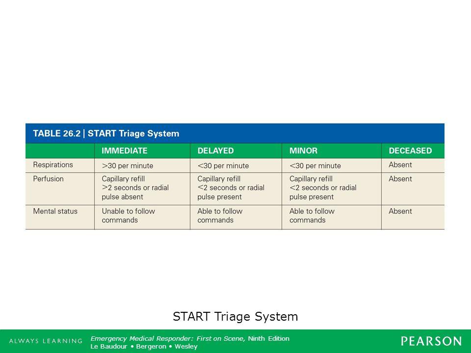 START Triage System