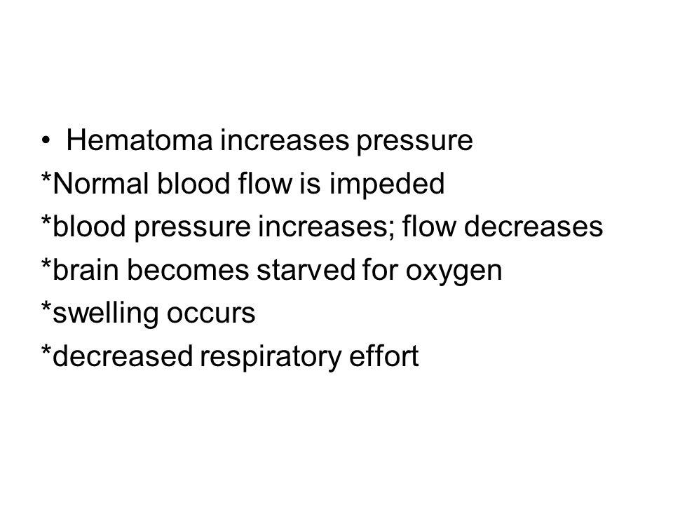 Hematoma increases pressure