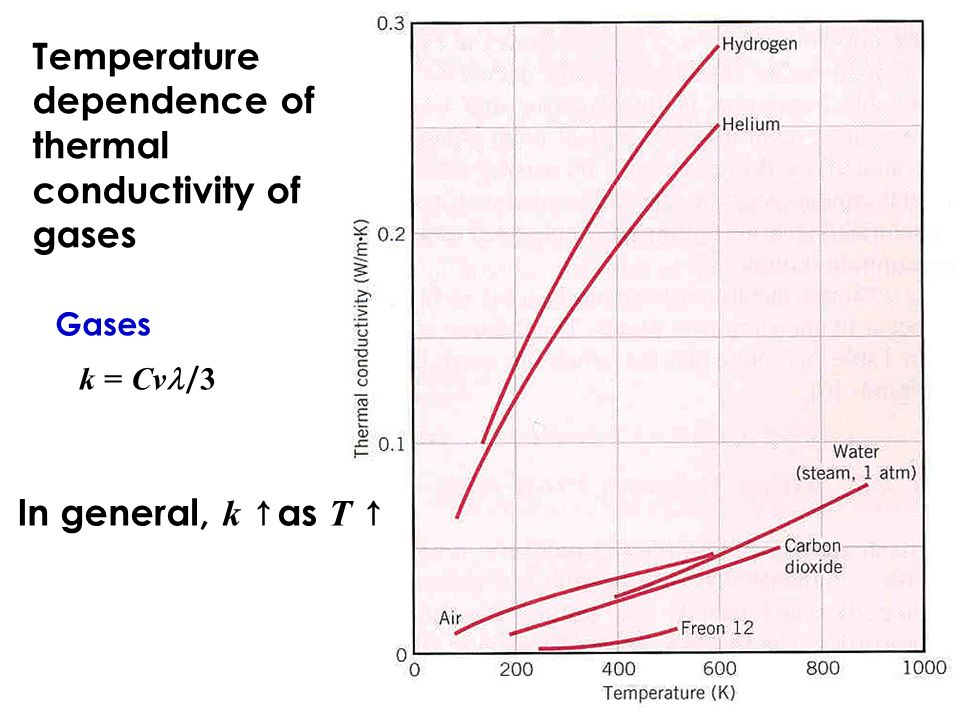 thermal conductivity of liquid and gaseous The ability of a system to transport heat energy is referred to as thermal  the thermal conductivity of liquids  the thermal conductivity of a gas.