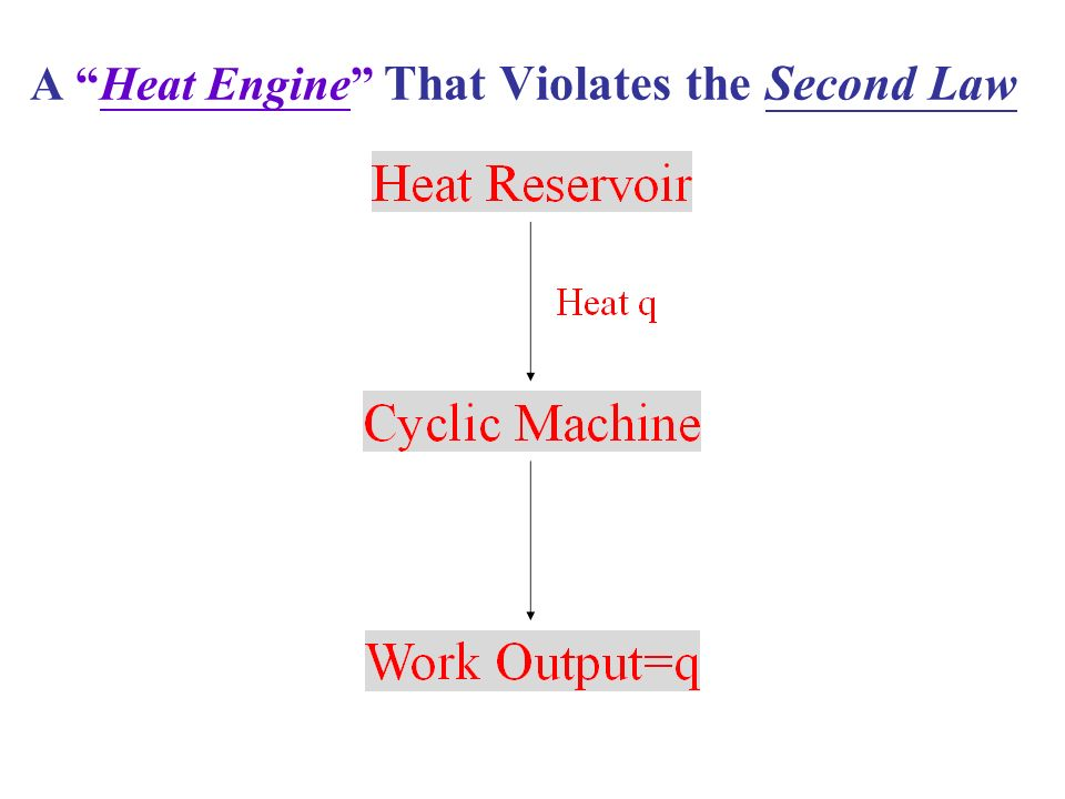 A Heat Engine That Violates the Second Law