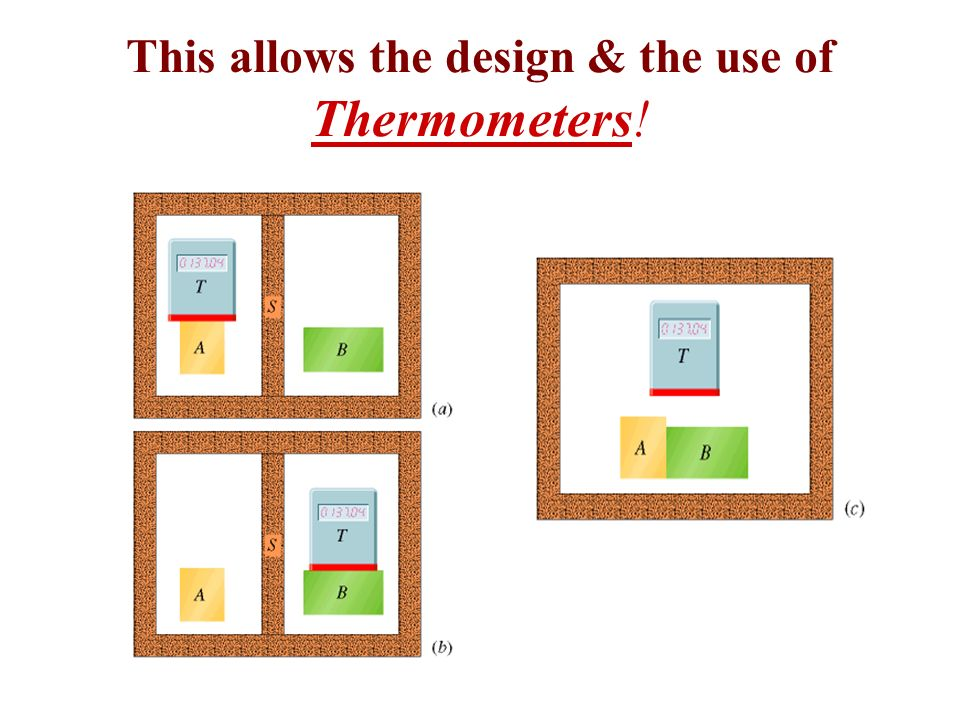 This allows the design & the use of Thermometers!