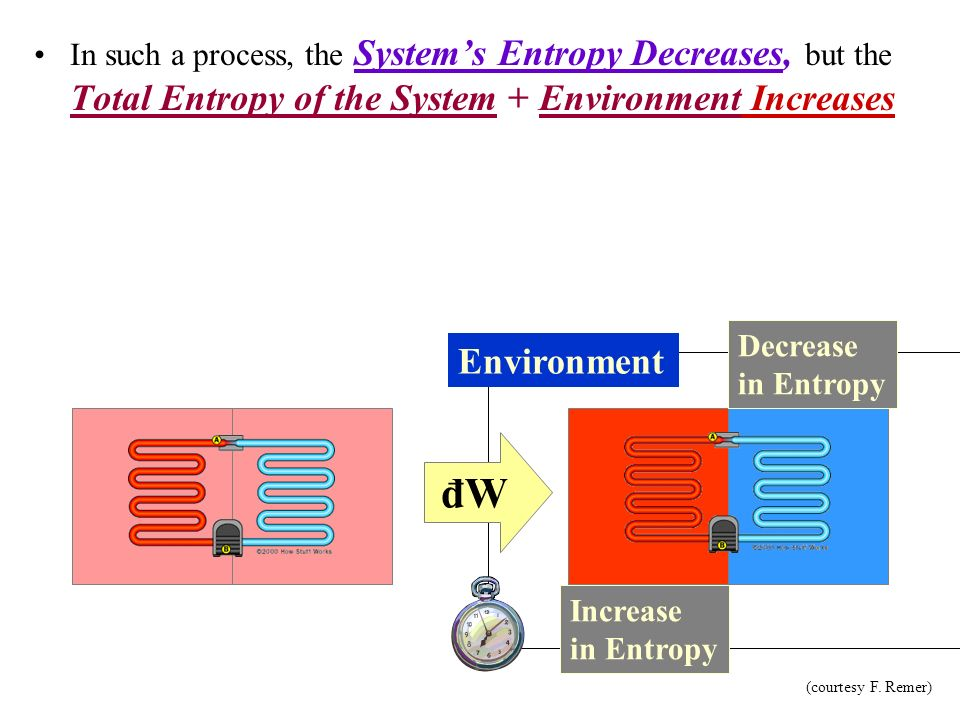 In such a process, the System's Entropy Decreases, but the Total Entropy of the System + Environment Increases