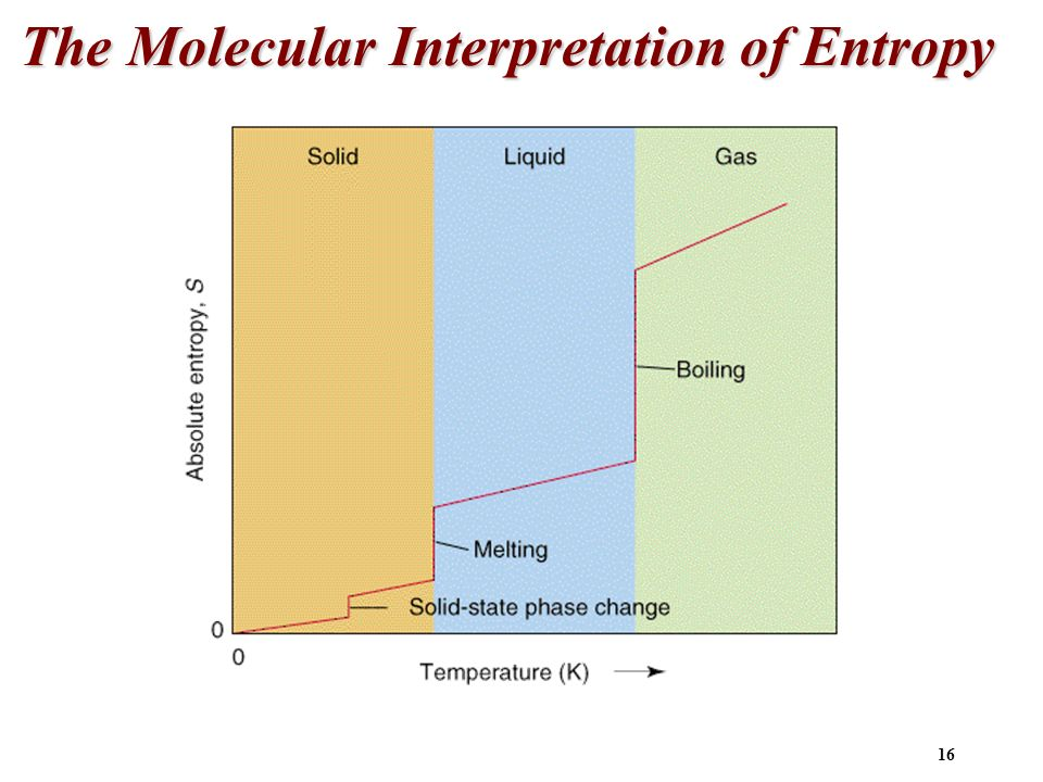 The Molecular Interpretation of Entropy
