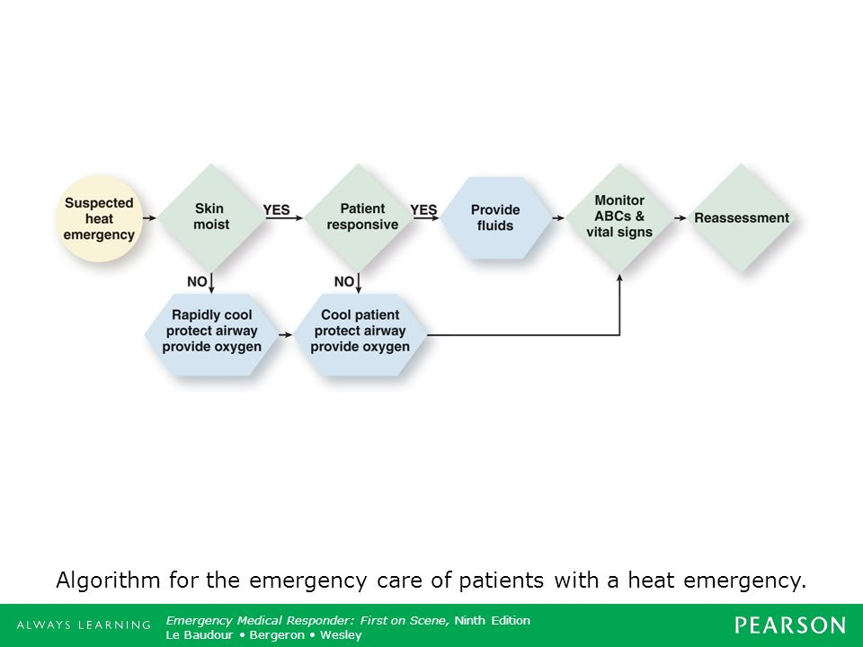 Algorithm for the emergency care of patients with a heat emergency.