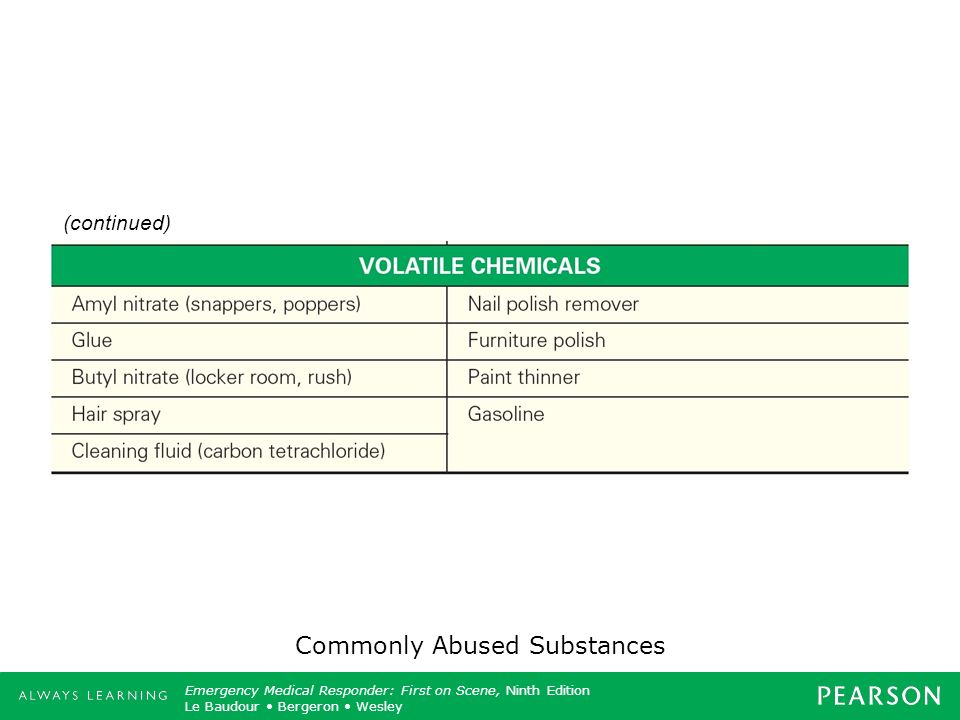 Commonly Abused Substances