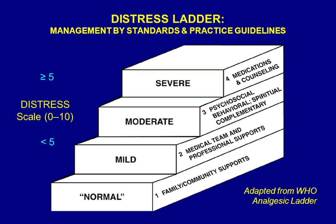 DISTRESS LADDER: MANAGEMENT BY STANDARDS & PRACTICE GUIDELINES